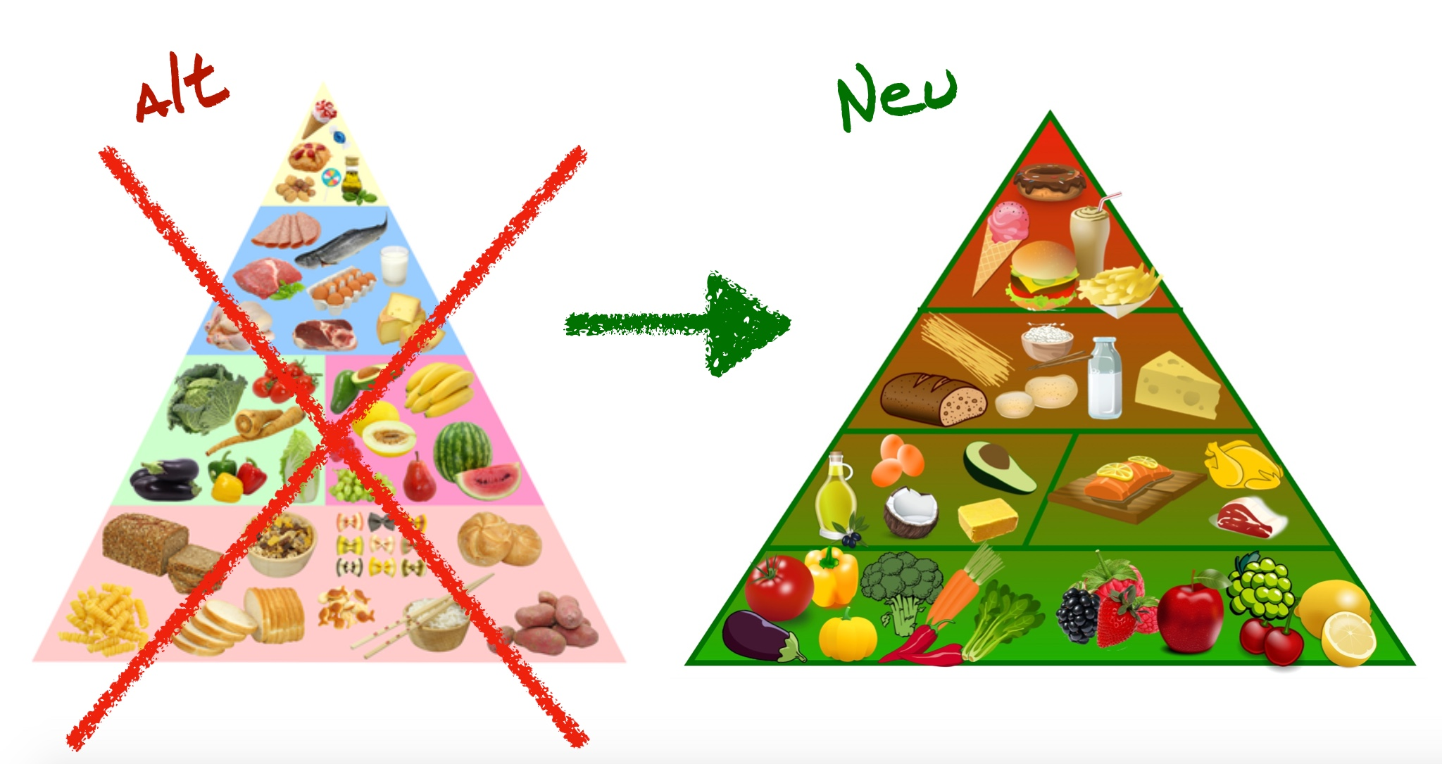 Ernährungspyramide alt vs. neu